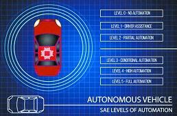 特斯拉汽车频出事 自动驾驶前路几何